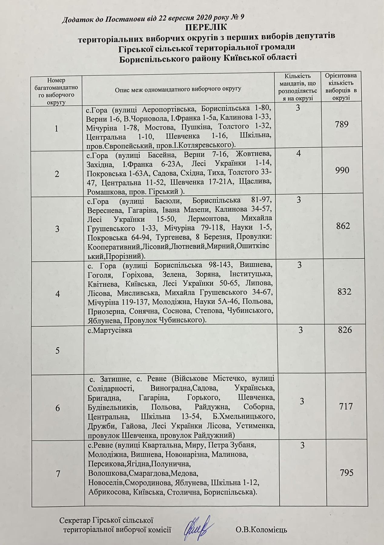 Перелік територіальних виборчих округів