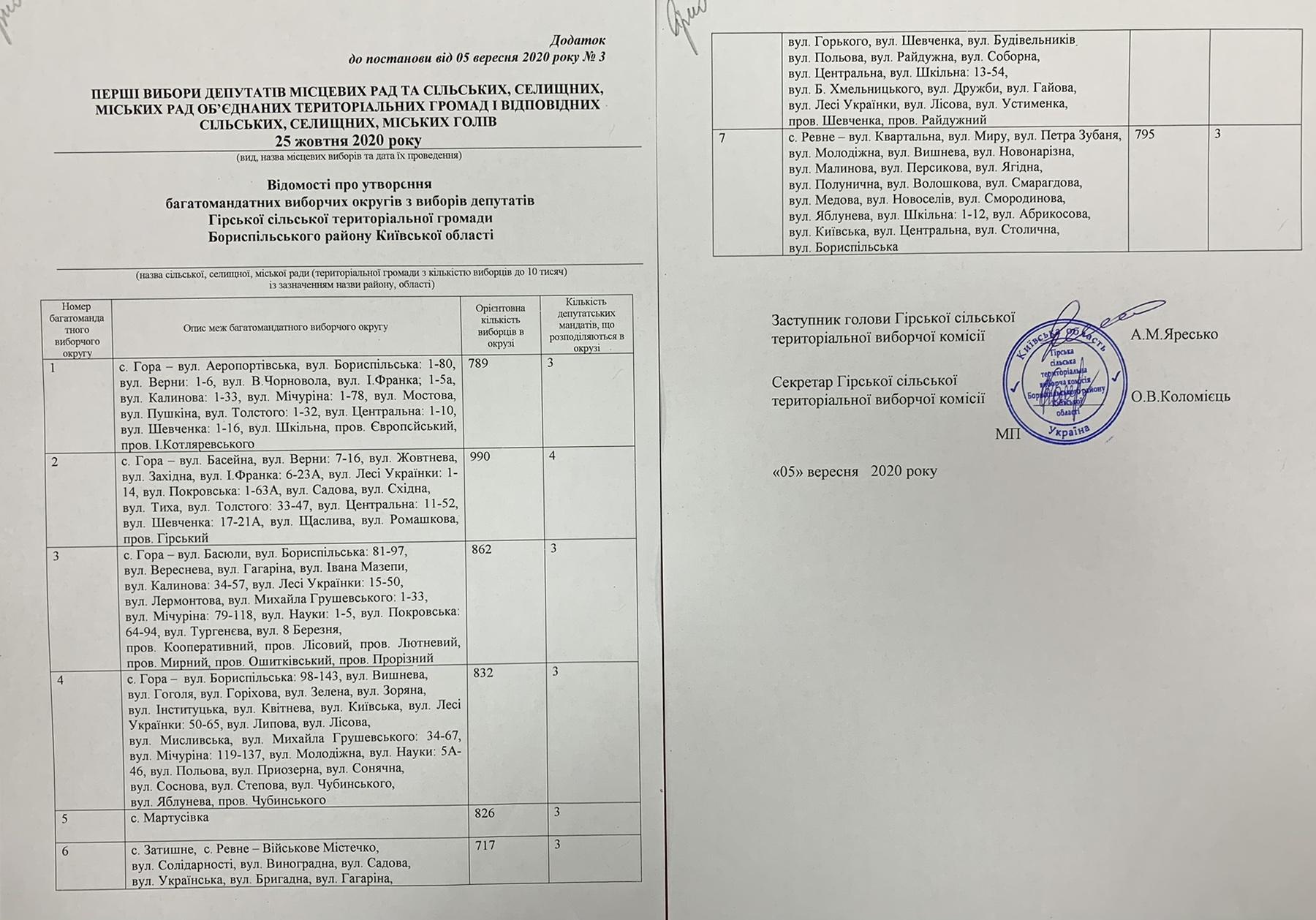 Відомості про утворення багатомандатних виборчих округів